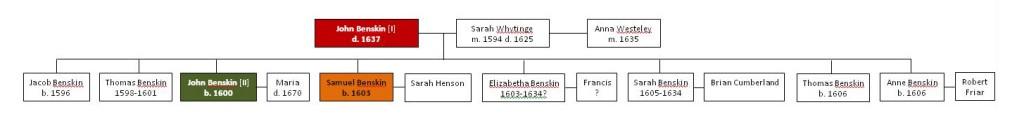 Benskin Family Tree John I
