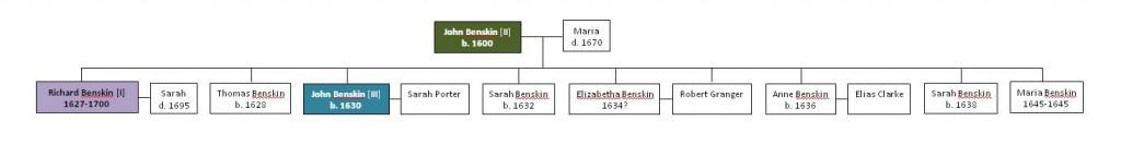 Benskin Family Tree John II