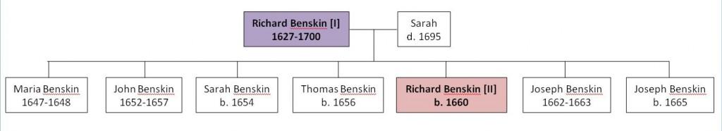 Benskin Family Tree Richard I & II